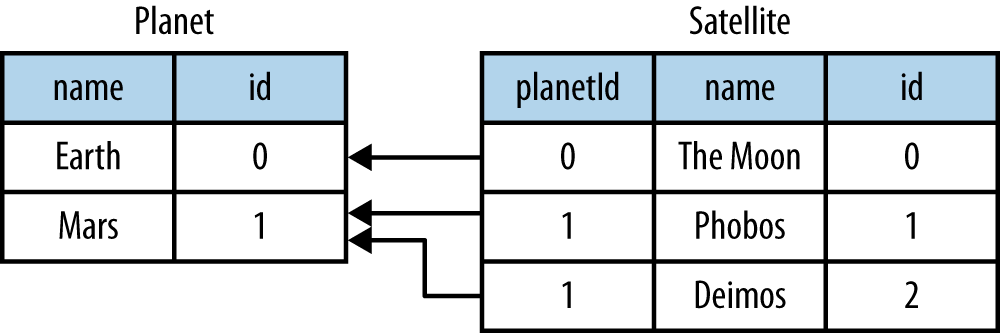 7 Relational Database Persistence With Record And Squeryl Lift
