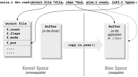 kernel driver write to file