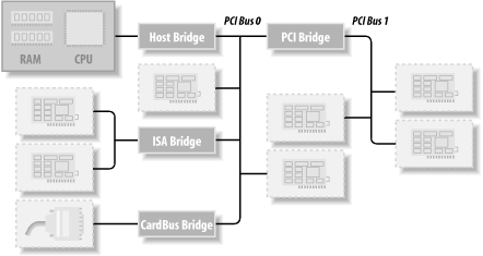 Layout of a typical PCI system