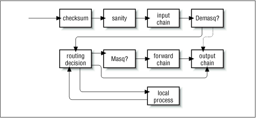 Datagram processing chain in IP chains