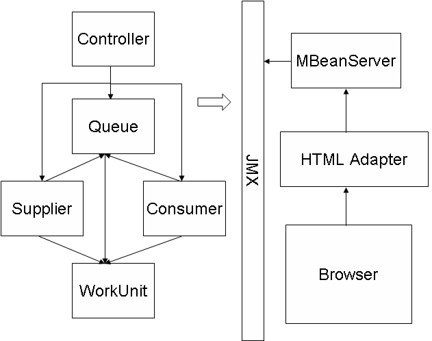 Example application architecture: Through JMX a web browser is used to manage and monitor the application as it runs.