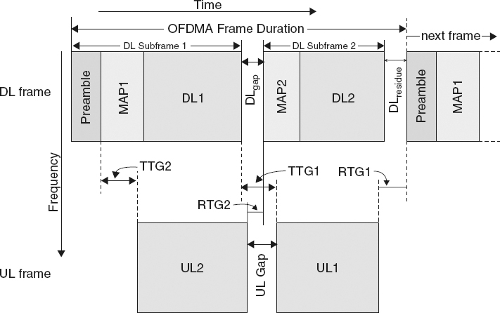 Frame Structure in IEEE 802.16j - LTE, LTE-Advanced and WiMAX ...
