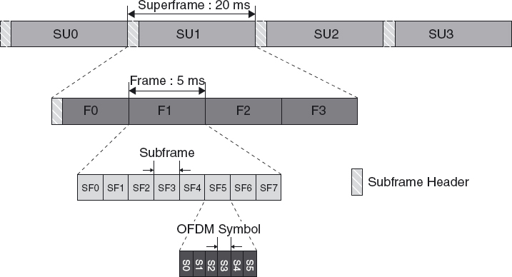 Frame Structure in IEEE 802.16m - LTE, LTE-Advanced and WiMAX ...