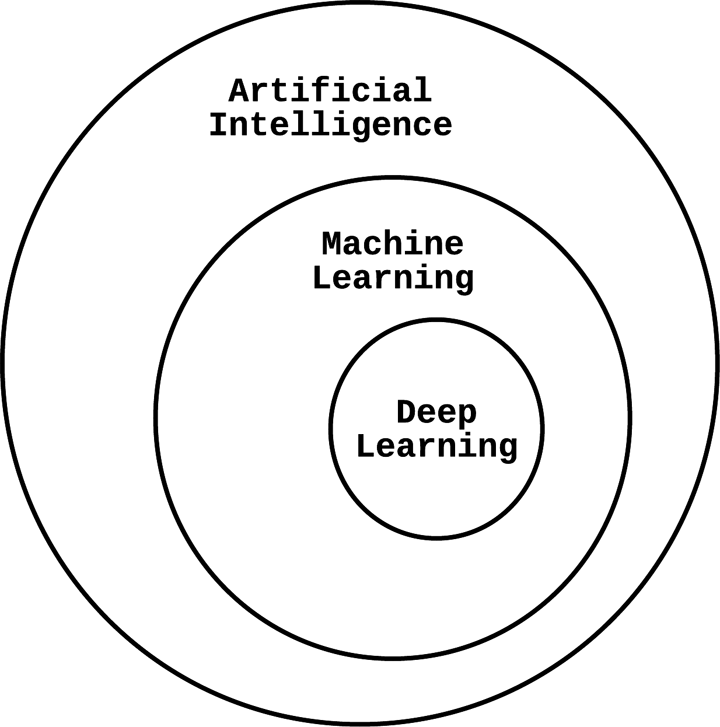 1  Why Machine Learning and Security? - Machine Learning and