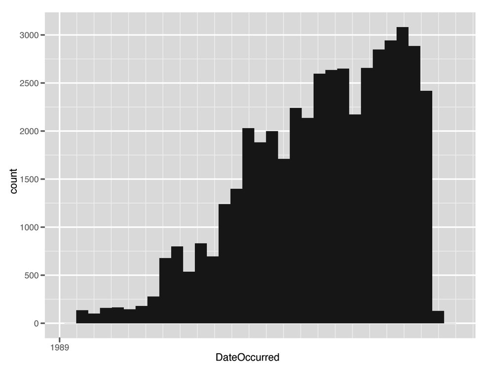 Histogram of subset UFO data over time (1990–2010)