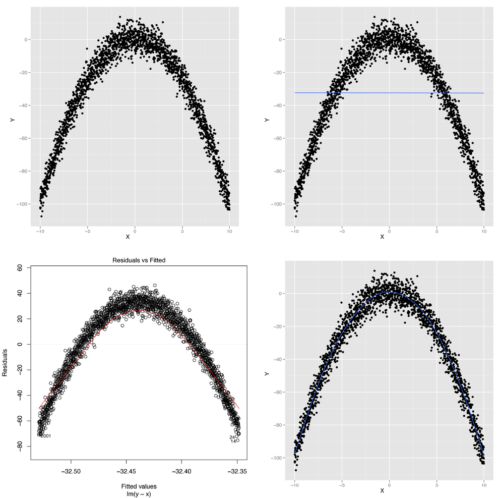 Modeling nonlinear data: (A) visualizing nonlinear relationships; (B) nonlinear relationships and linear regression; (C) structured residuals; (D) results from a generalized additive model