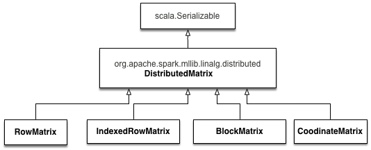Distributed matrix in Spark - Machine Learning with Spark