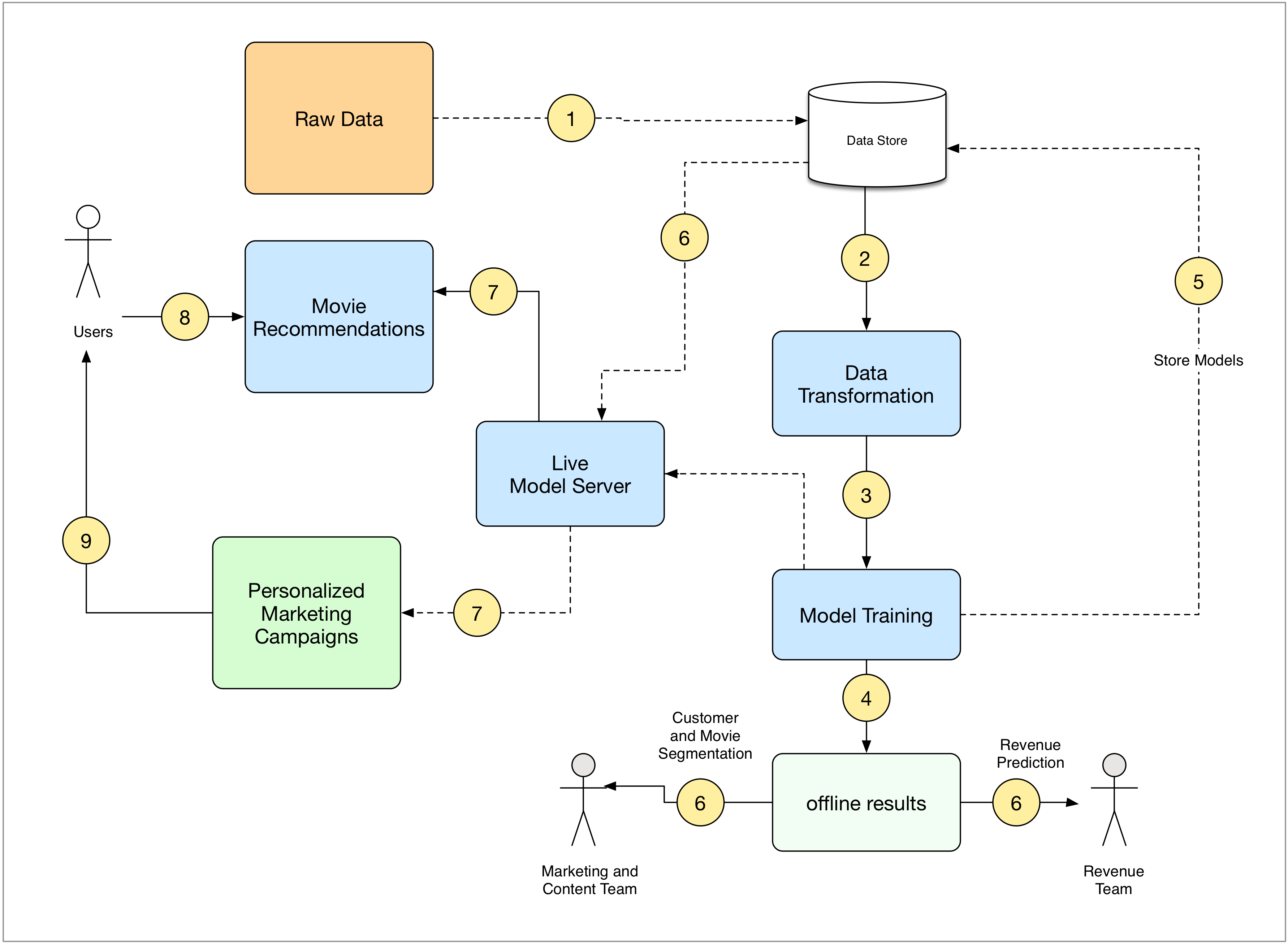 An architecture for a machine learning system machine learning an architecture for a machine learning system ccuart Gallery