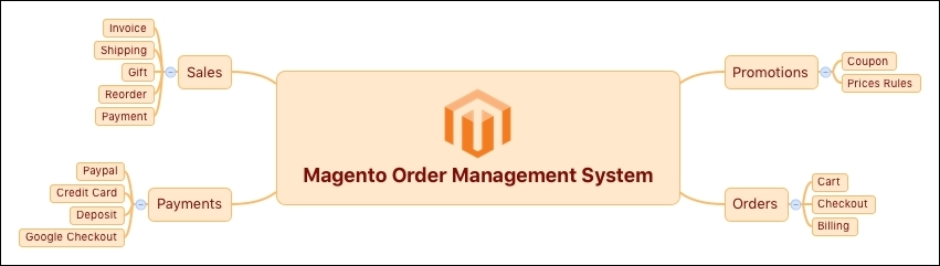 An introduction to the Magento order management system