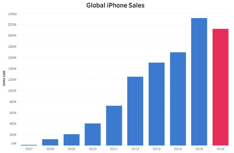 Bar graph shows year from 2007 to 2016 versus units sold from 0M to 240M for global iPhone sales where bars keep increasing in height and is highest at 2015 between 220M and 240M on number of units sold. Bar is lowest at 2007 which is below 20M on number of units sold. Bar at 2016 is of different shade than rest.