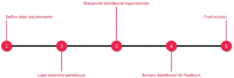 Diagram shows horizontal lines with five different points marked on it as define data requirements, load data into warehouse, document dashboard requirements, release dashboard for feedback, and final release.