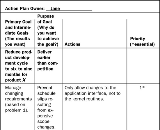 Appendix C Action Plan Example  Making Process Improvement Work A