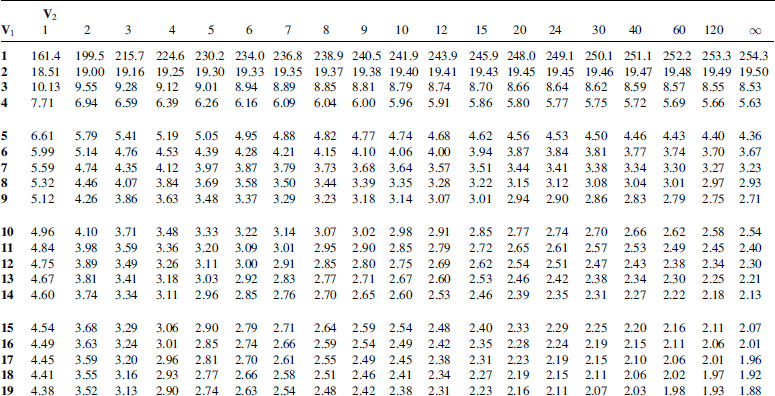 how to find f in an anova table