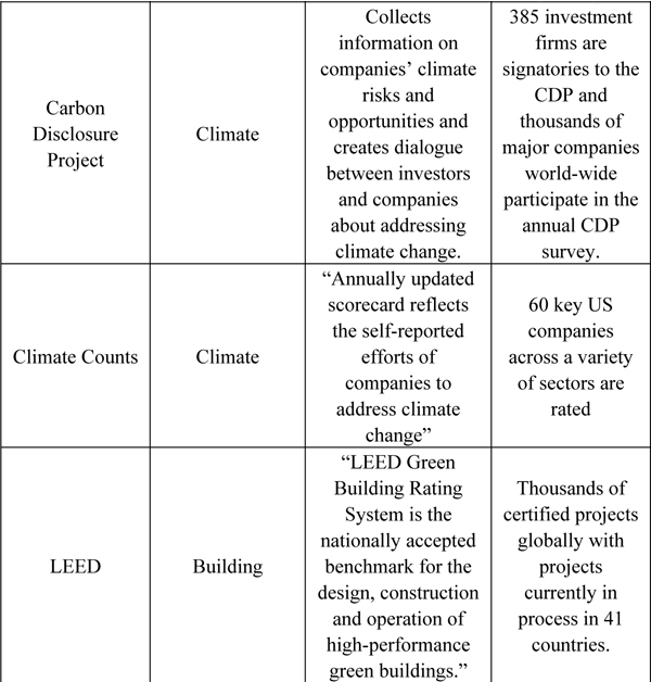 Appendix d csr standards certifications making sustainability image malvernweather Gallery