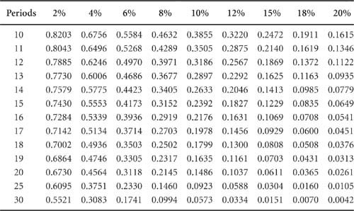 appendix b compound interest tables making the software business