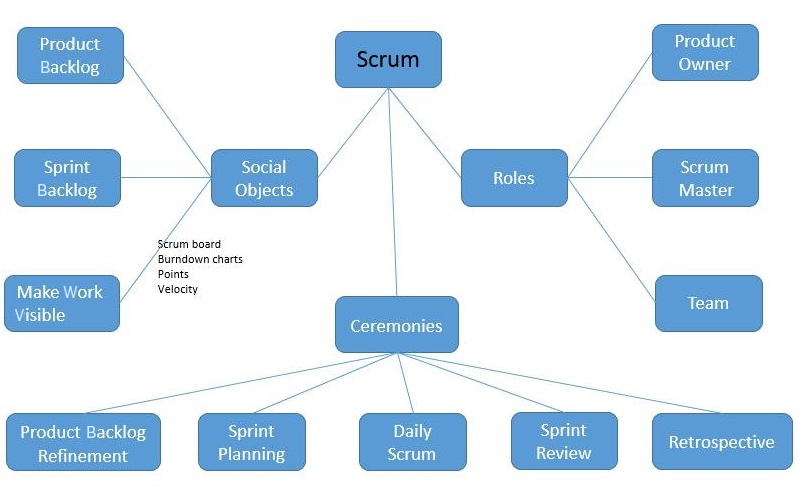 sap product diagram understanding the scrum team roles and responsibilities manage  understanding the scrum team roles