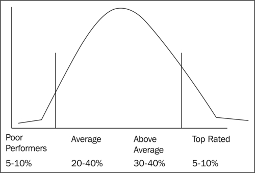 bell curve method of performance appraisal pdf