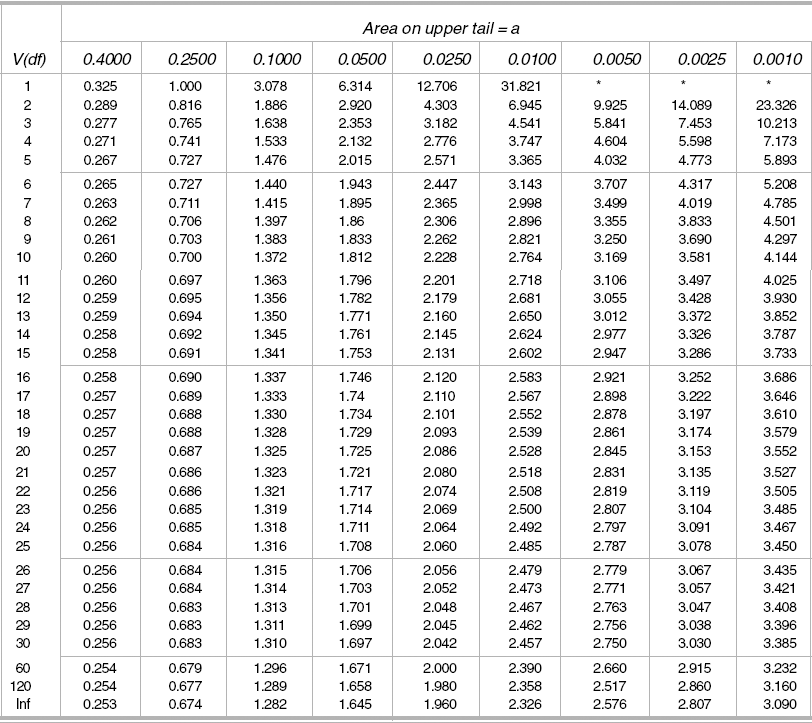 Appendix d selected statistical tables management for Student table distribution
