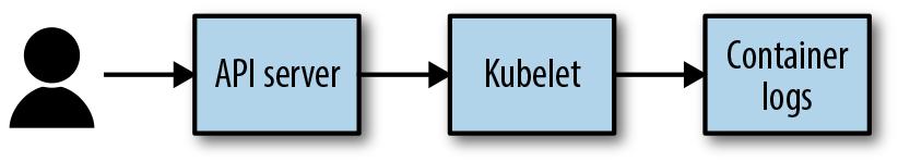 4  The Kubernetes API Server - Managing Kubernetes [Book]