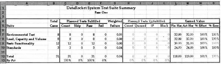 extracting metrics from the test tracking spreadsheet managing the