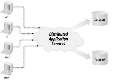 The Distributed Application Architecture