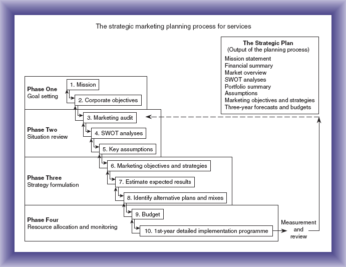 chapter 3 marketing planning for services the process marketing
