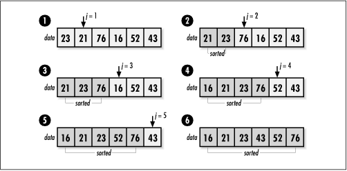 Sorting with insertion sort