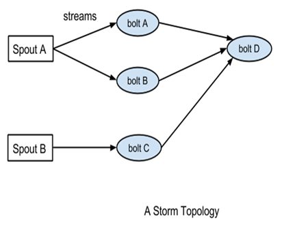 Definition Of A Storm Topology Mastering Apache Storm Book