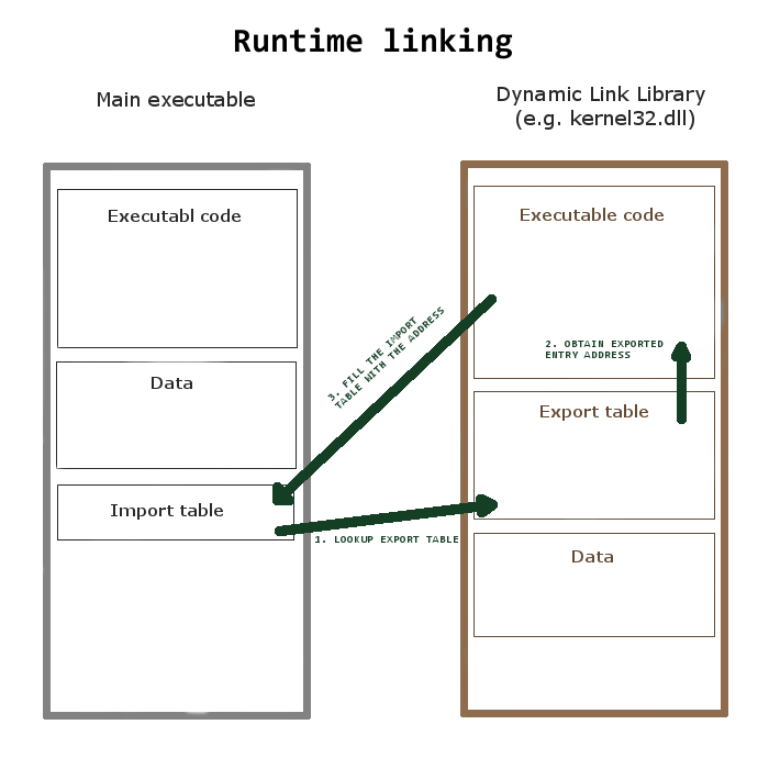 Importing procedures from DLL - Mastering Assembly