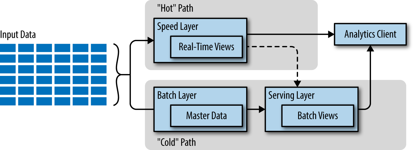 the lambda architecture captures all data entering the pipeline into immutable storage labeled master data in the diagram this data is processed by the