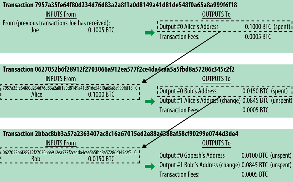 Transaction chain