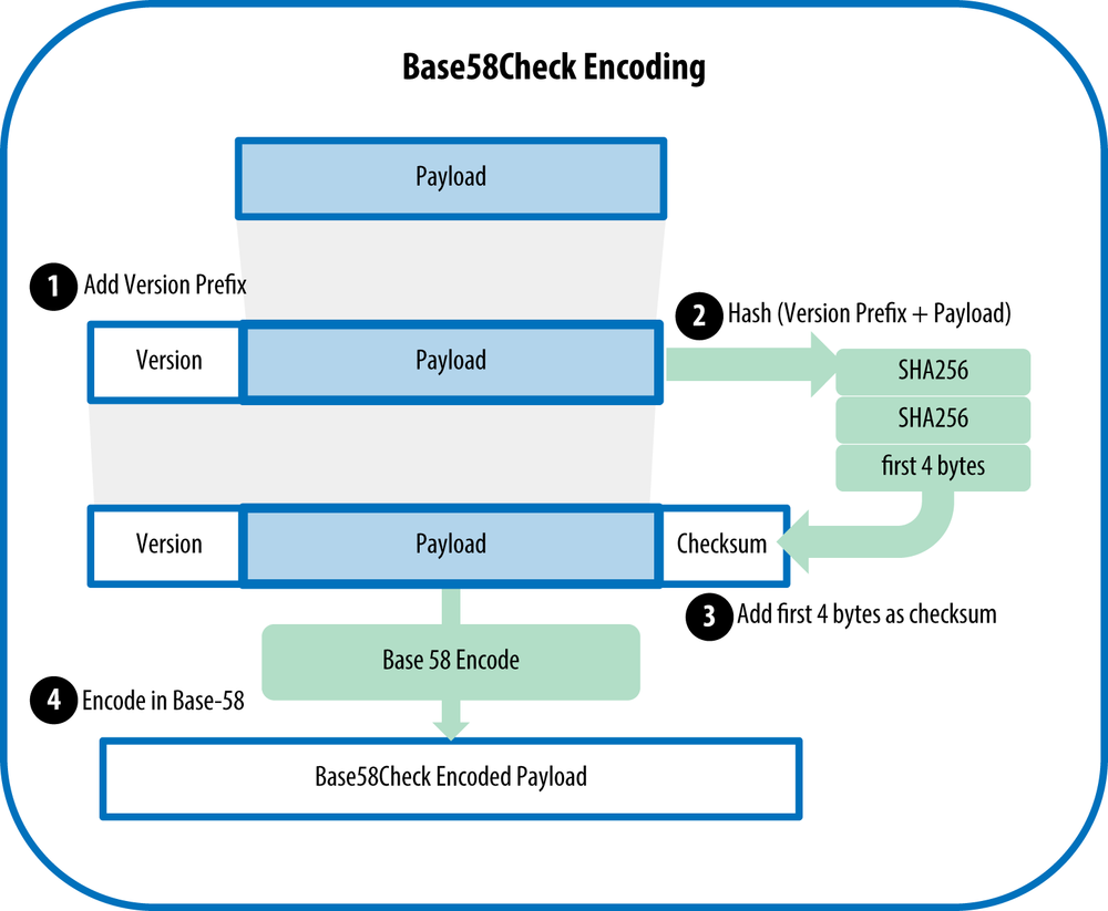 Base58CheckEncoding
