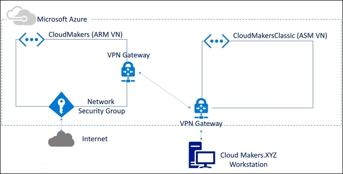 Deploy a Windows Azure Virtual Machine in an ARM Virtual Network