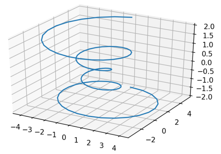 Matplotlib 3d Plot Rotate