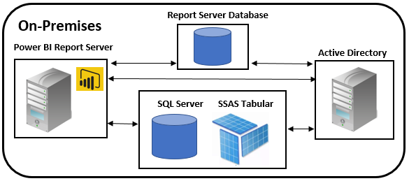 Report Server reference topology - Mastering Microsoft Power