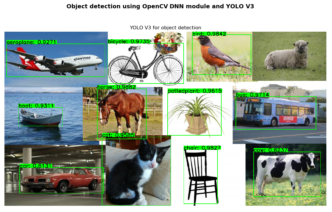 YOLO for object detection - Mastering OpenCV 4 with Python