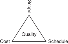 A triangle representing the constraints in project management is shown. The triangle is named quality and its three vertices are labeled cost, scope, and schedule.