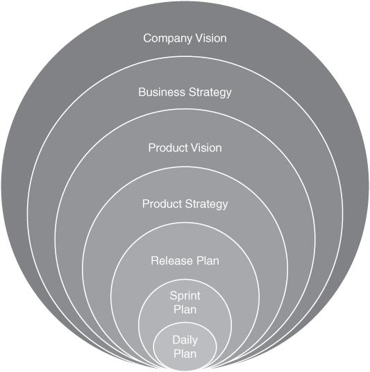 The various levels of planning in product delivery are shown. They are as follows: daily plan, sprint plan, release plan, product strategy, product vision, business strategy, and company vision.