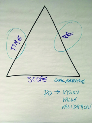 A figure shows a triangle whose two sides represent time and cost. The third side represents scope. Through this, the goal/objective, vision, value, and validation can be set.
