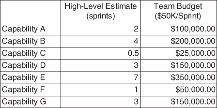 A table shows the data of a team's high-level initiatives.