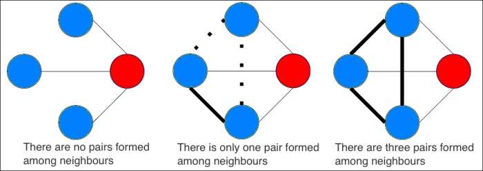 The clustering coefficient of graphs - Mastering Python Data