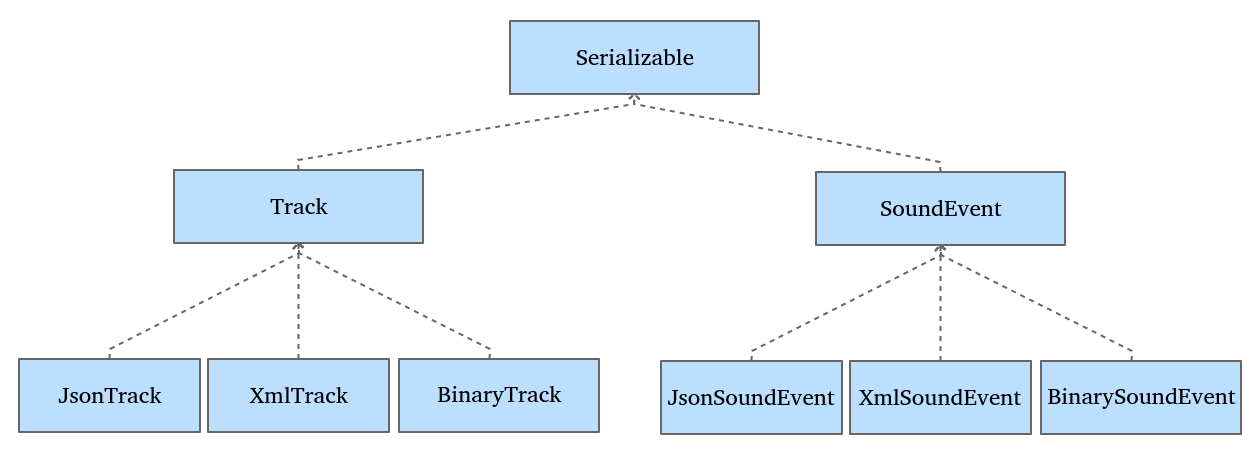 Serializing objects in JSON format - Mastering Qt 5 [Book]