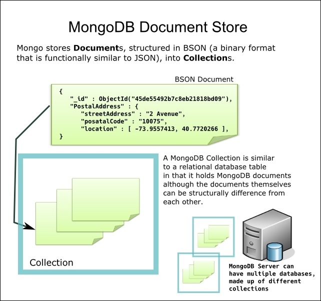 Redis as an analytics complement to MongoDB