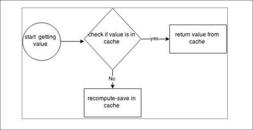 Implementing your own caching algorithm