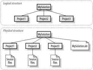 Solution structure and directory structure in harmony