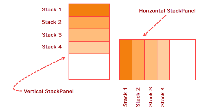 You Need To Specify The Orientation Property Set Whether It Will Be A Horizontal Stack Panel Or Vertical Following Figure Demonstrates