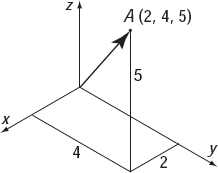 Position of a point