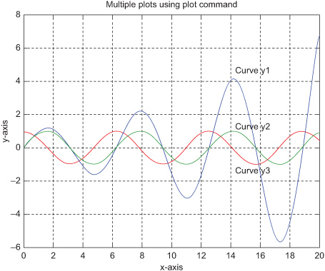 Color Insert - MATLAB® and Its Applications in Engineering