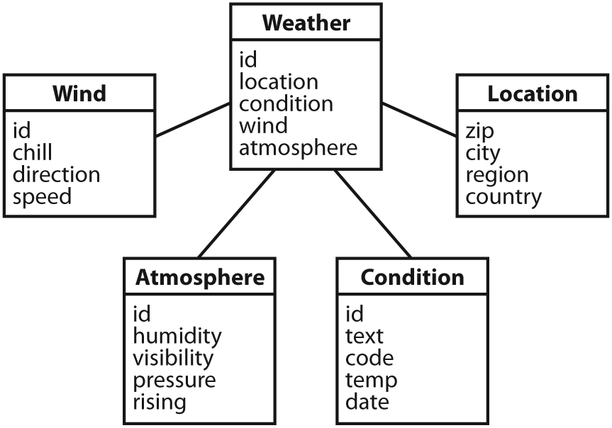 Simple object model for weather data
