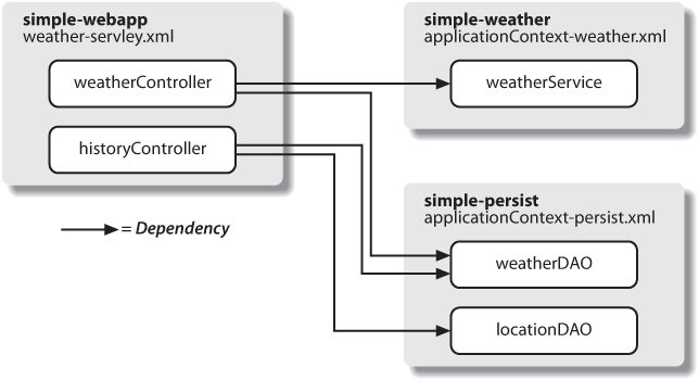Spring MVC controllers referencing components in simple-weather and simple-persist